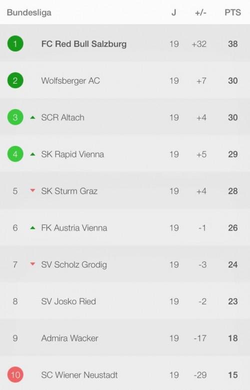 Classement de la Bundesliga autrichienne à mi-saison.