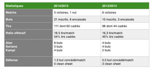 Tableau comparatif des parcours en poules de l'Europa League du RBS sur cette saison et la précédente.