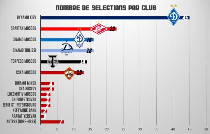 Selections par club