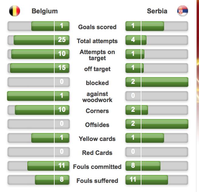 Statistiques Belgique Serbie