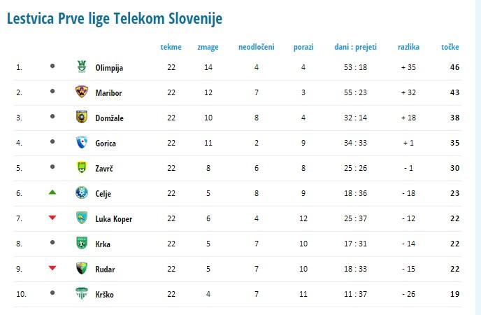 Classement Prva Liga