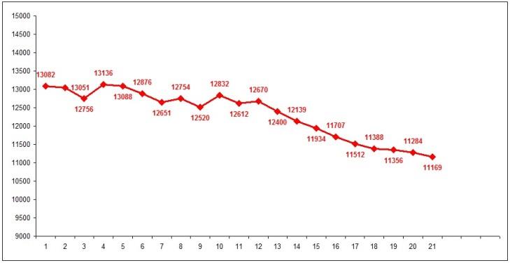 affluence moyenne saison 2015:16 par journee