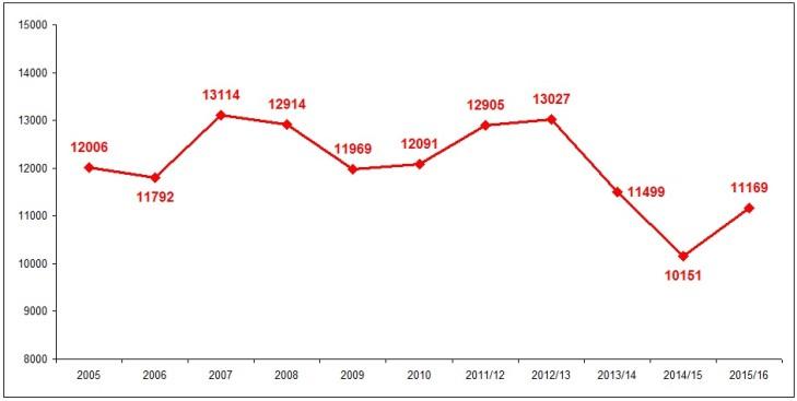 affluence moyenne sur les 10 dernieres annees