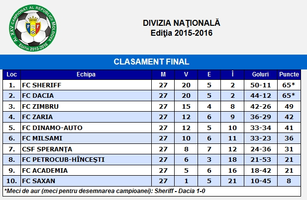 Classement final de la Divizia Nationala | © FMF.md