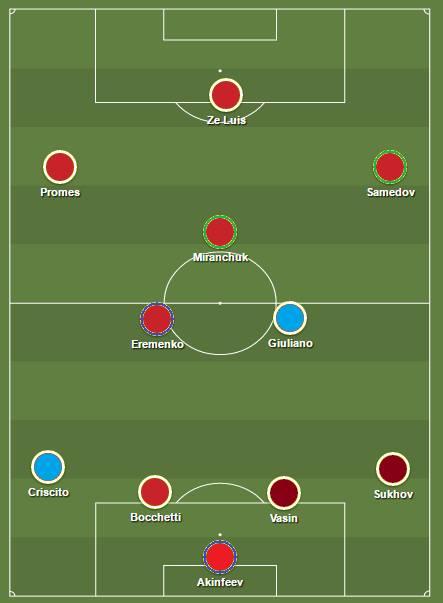 Zenit, Spartak, CSKA, Loko, Ufa. Que du classique ou presque pour l'équipe de la semaine.